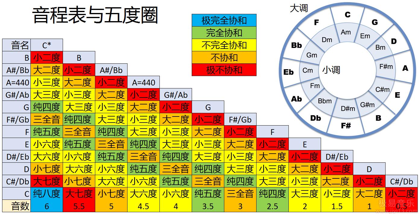 【音乐】音乐调式音阶大全51种,赶紧收藏!